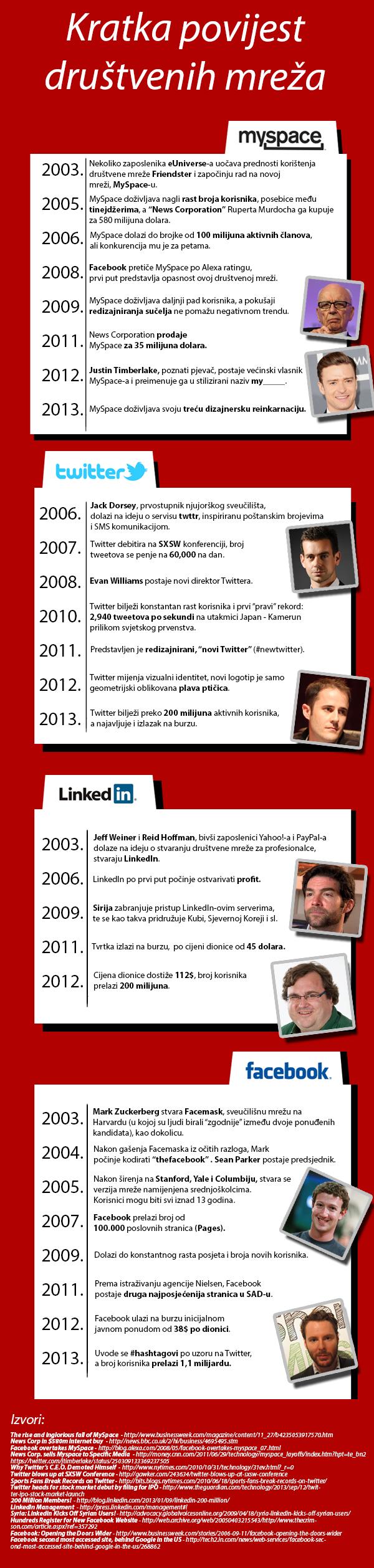 Akcija infografika drustvene mreze [INFOGRAFIKA] Kratka povijest društvenih mreža
