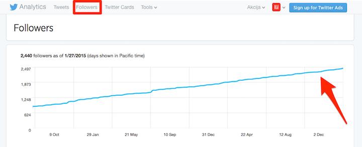Rast broja Twitter followera