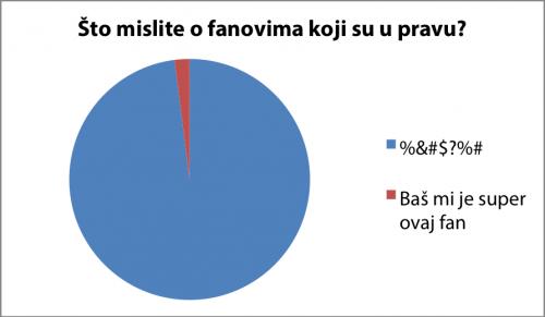 fanovi