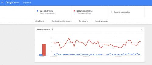 google trends 500x214 Korisni alati prilikom planiranja AdWords kampanje