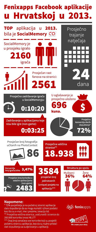 infografika akcija aplikacije 2013 [INFOGRAFIKA] Fenixapps Facebook aplikacije  u Hrvatskoj u 2013.