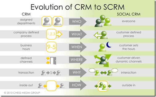 Social CRM evolucija