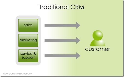 Tradicionalni CRM