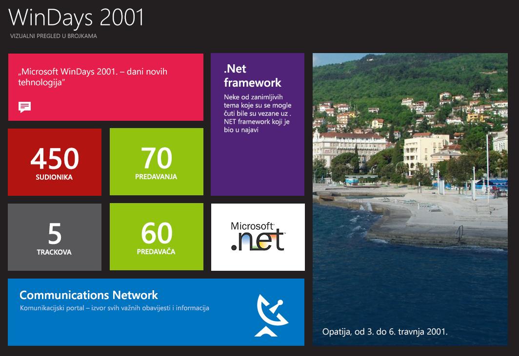 windays infografika 1 Kako promovirati konferenciju putem društvenih mreža i content marketinga   case study Microsoft WinDays