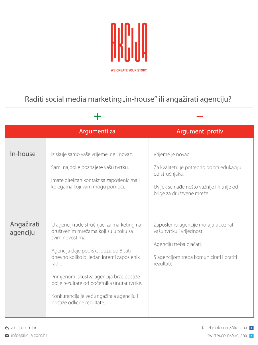in-house-vs-agencija-infografika-v2