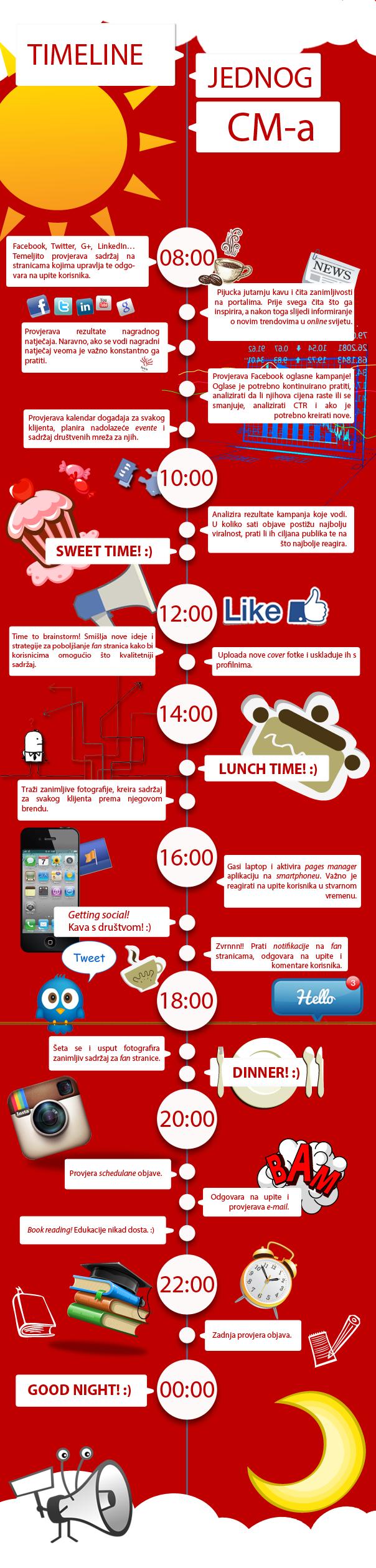 Infografika CM